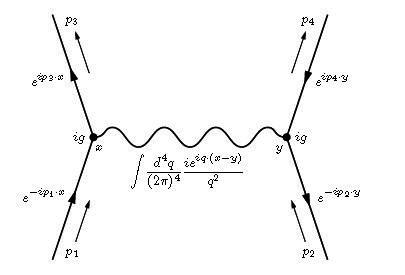 Hacia un nuevo m  todo de regularizaci  n m  s all   de la regularizaci  n dimensional  La Ciencia