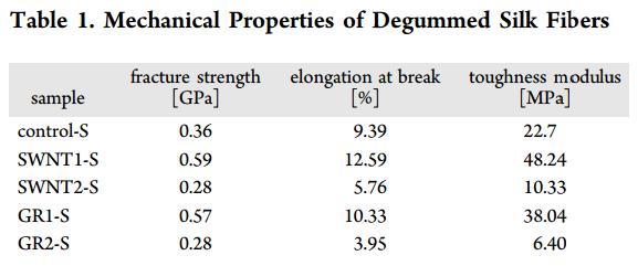 dibujo20161014-mechanical-properties-of-degummed-silk-fibers-acs-nanolett-6b03597