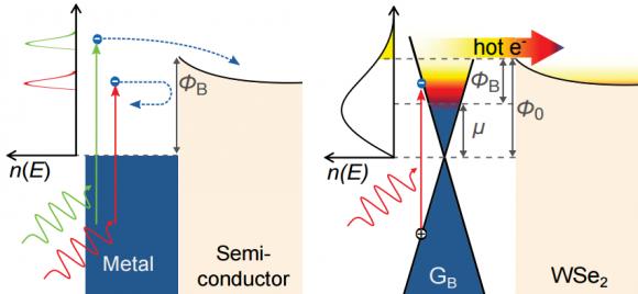 dibujo20161018-photo-thermionic-effect-schematics-on-graphene-heterostructure-nature-communications
