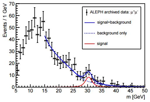 dibujo20161024-fit-of-the-signalbackground-model-to-sign-di-muon-mass-spectrum-arxiv-org