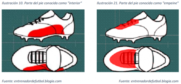 dibujo20161030-lanzamientos-interior-y-empeine-fuente-entrenadordefutbol-blogia-com