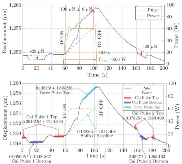 dibujo20161121-force-measurement-procedure-plot-60-w-forward-thrust-run