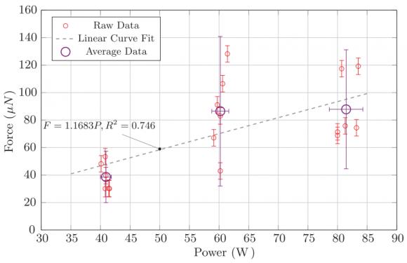 dibujo20161121-graph-forward-and-reverse-thrust-vacuum-testing-emdrive