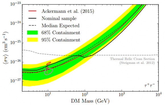 upper-limits-on-dm-annihilation-cross-section-in-tautau-channel-fermi-lat-arxiv-org