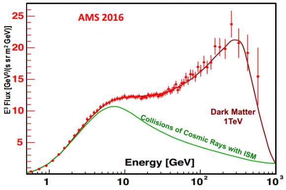 dibujo20161209-ams-02-positron-flux-measurement-2016-vs-theoretical-models