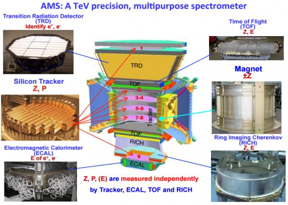 dibujo20161209-ams-tev-precision-multipurpose-spectrometer
