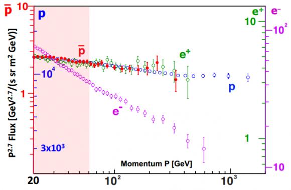 dibujo20161209-positron-proton-antiproton-spectra-from-ams-02-in-2016
