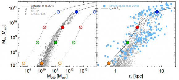 dibujo20161221-stellar-mass-vs-halo-mass-fo-four-model-galaxies-arxiv-1612-06329