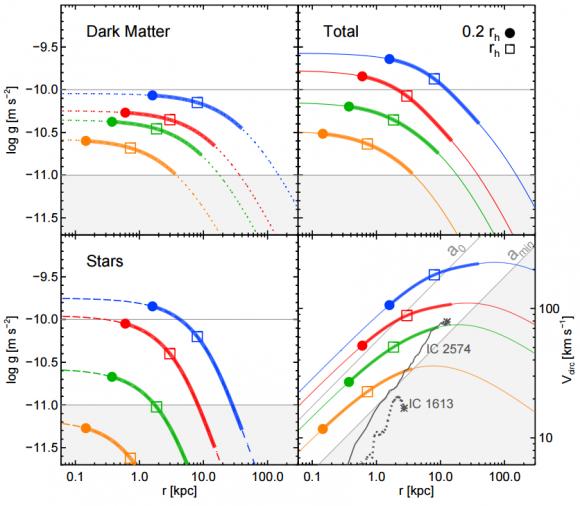 dibujo20161221-total-acceleration-profile-gtot-versus-the-acceleration-gbar-arxiv-1612-06329