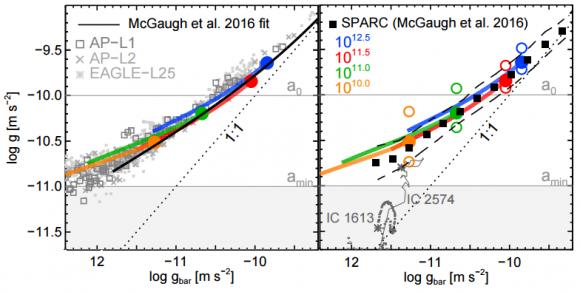 dibujo20161221-mdar-mcgaugh-lcdm-total-acceleration-profile-gtot-versus-the-acceleration-gbar-arxiv-1612-06329