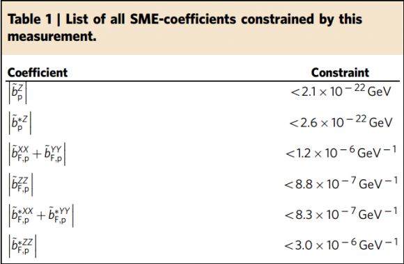 Dibujo20170118 table sme coefficients from ATRAP measurement nature ncomms14084 table1