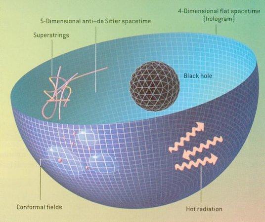 Dibujo20170121 holographic universe deSitter scientific american