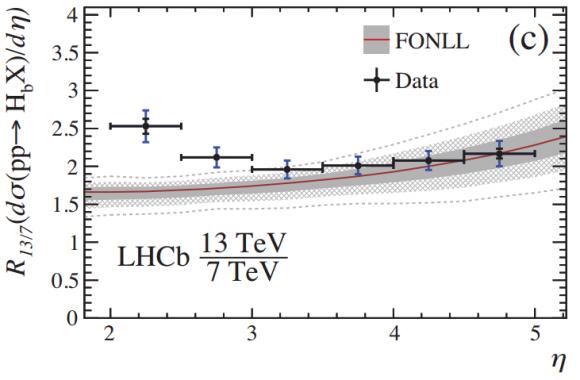 Dibujo20170206 differential crosssection function pseudorapidity 7 TeV and 13 TeV lhcb cern phys rev lett