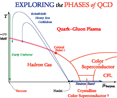 Dibujo20170218 phase Diagram phases qcd