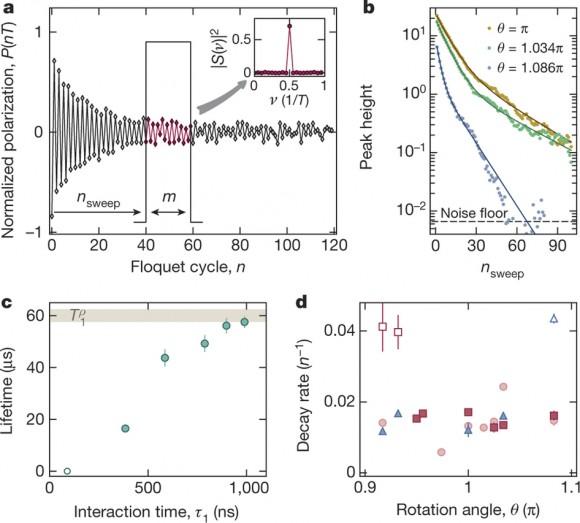 Dibujo20170311 long-time behaviour of discrete time-crystalline order nature21426-f2