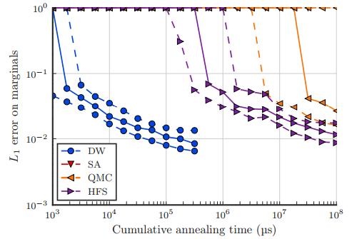 Dibujo20170319 d-wave versus other annealing algorithms arxiv org 1701 04579