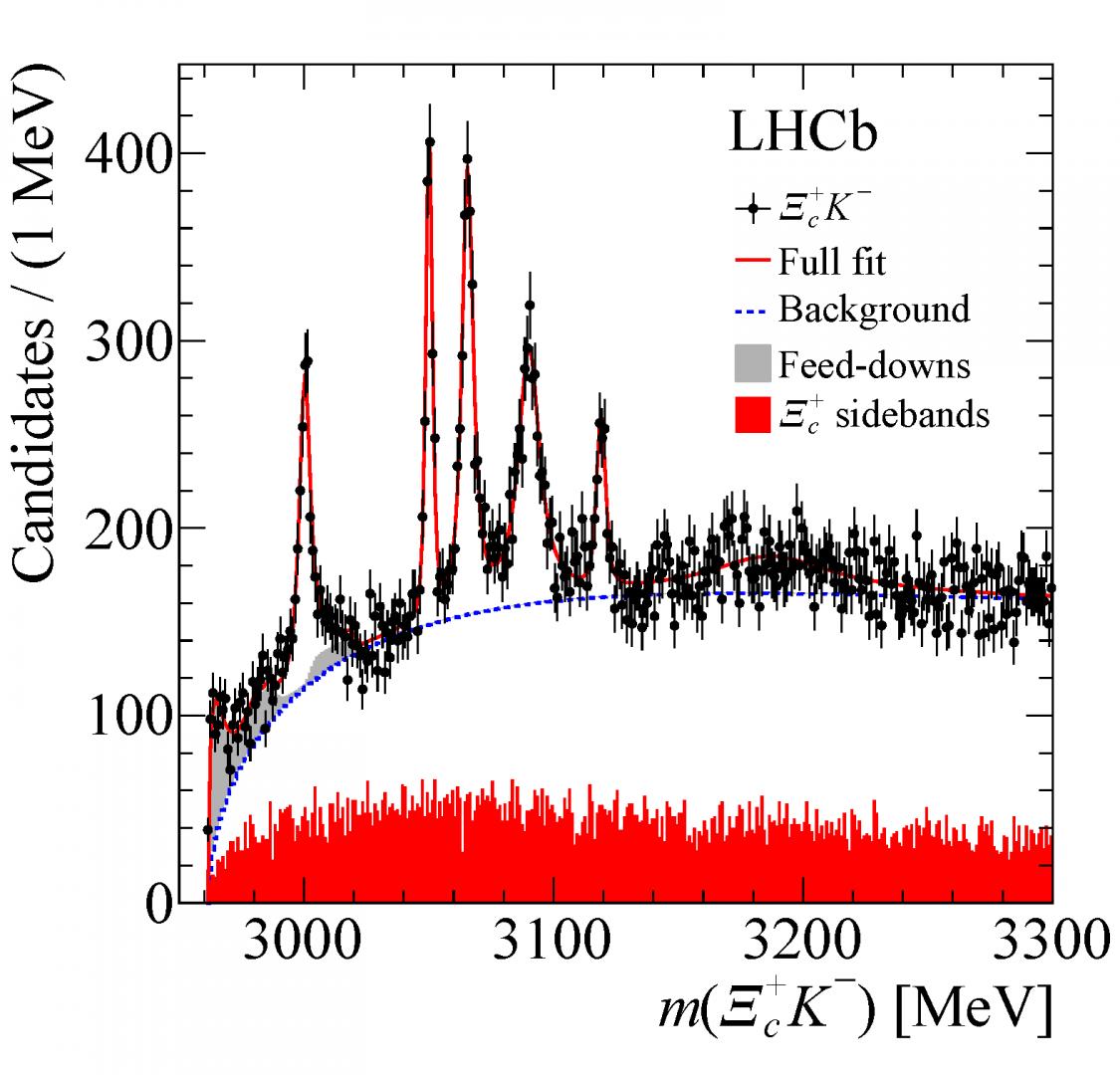 LHCb descubre cinco nuevas resonancias bariónicas encantadas - La ...