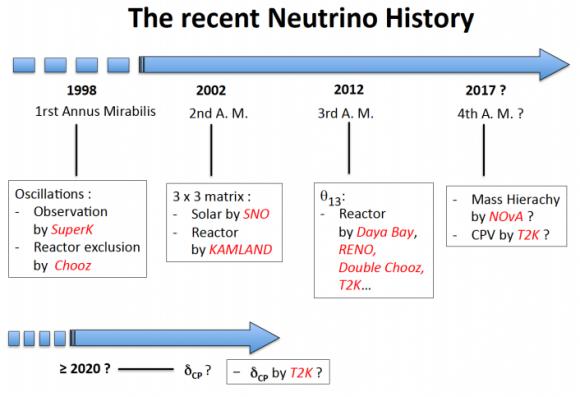 Dibujo20170331 the recent neutrino history arxiv org 1610 05533