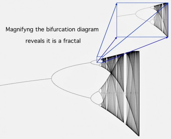 Dibujo20170401 diagrama de Feigenbaum