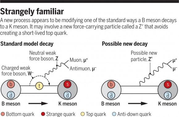 Dibujo20170424 B meson Zprime decay science sciencemag org 356 6335 229