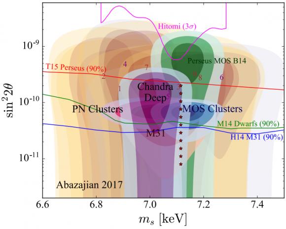 Dibujo20170505 sterile neutrino 7 keV Cluster search Iakubovskyi arxiv 1508 05186 scgp stonybrook Abazajian
