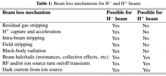 Dibujo20170510 beam loss mechanisms for hminus and hplus beams arxiv 1608 02456