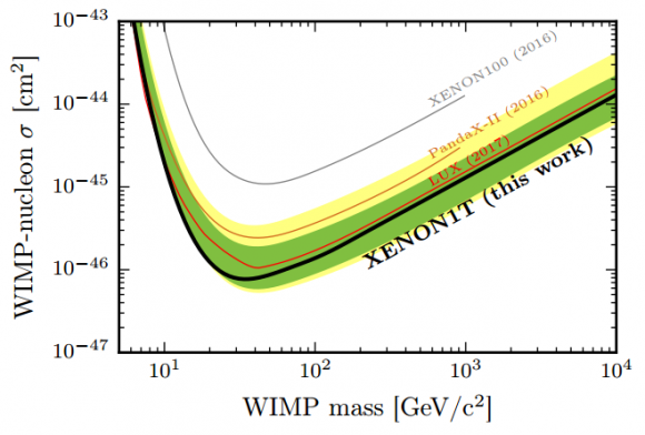Dibujo20170523 xenon1t spin independent wimp nulceon cross sections limtis arxiv 1705 06655