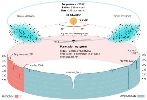 Dibujo20170527 Montage from Kepler observation KIC 8462852 arxiv 1705 08427