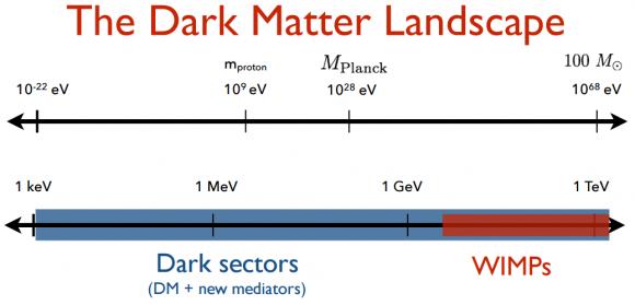 Dibujo20170607 dark matter landscape Rouven Essig MC4BSM 2017