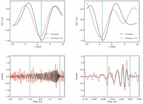 Dibujo20170617 cross-correlation function GW151226 and GW170104 arxiv 1706 04191
