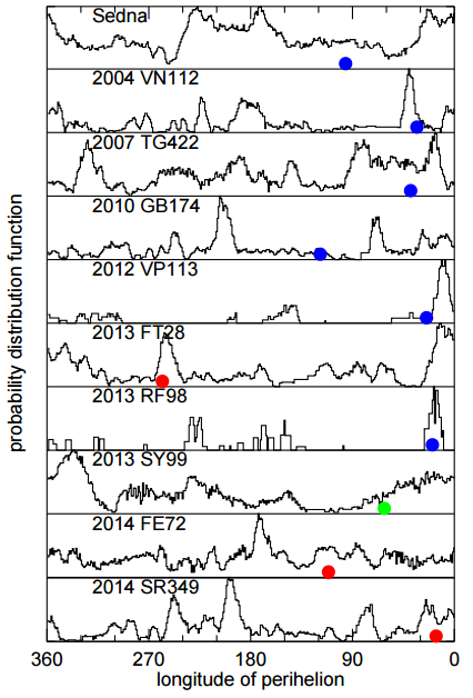 Dibujo20170621 probability distribution nine planet hipothesis tnos arxiv 1706 04175