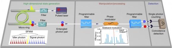 Dibujo20170630 Experimental setup for high-dimensional quantum state generation and control nature22986-f1
