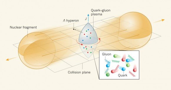 Dibujo20170803 Measuring the rotation of the quark-gluon plasma nature 548034a-f1