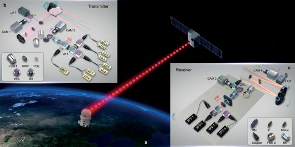 Dibujo20170810 quantum key distribution by satellite nature23655