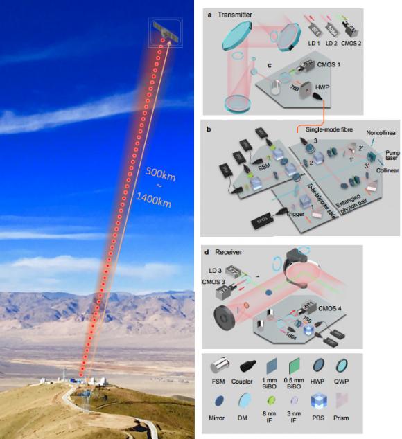 Dibujo20170810 quantum teleporting by satellite nature23675