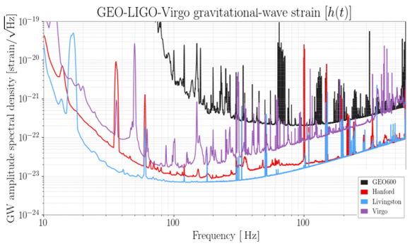Dibujo20170830 geo ligo virgo gravitational wave strain vs frequency
