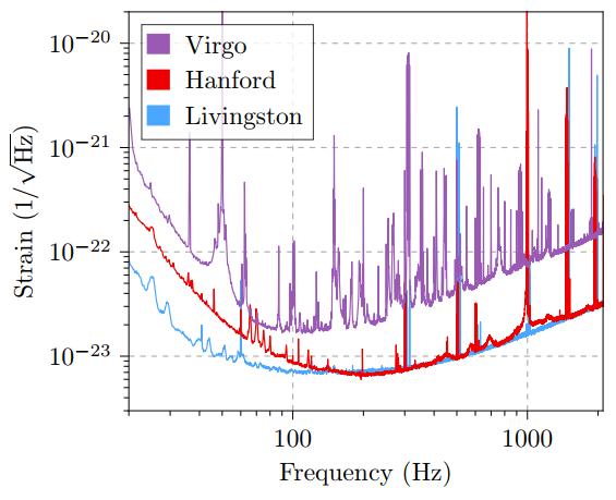 Dibujo20170927 GW170814 Amplitude spectral density of strain sensitivity Advanced LIGO Virgo