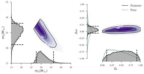 Dibujo20170927 GW170814 Posterior probability density masses effective spin parameters Advanced LIGO Virgo