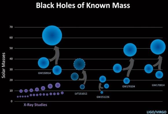 Dibujo20170927 GW170814 and other black hole mergers LIGO Virgo