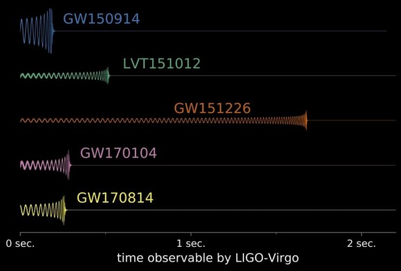 Dibujo20170927 GW170814 and other grav signals LIGO Virgo