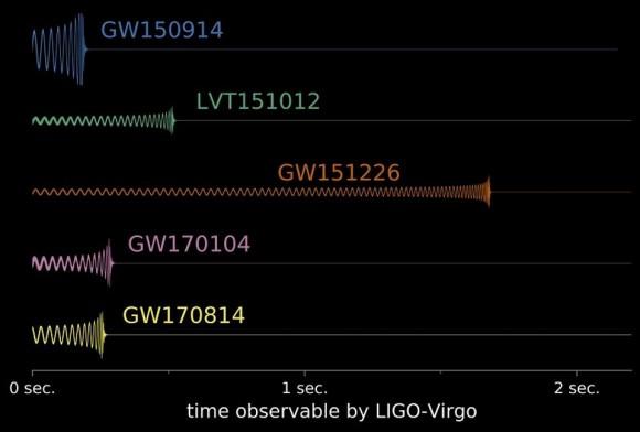 Dibujo20170927 GW170814 and other grav signals LIGO Virgo