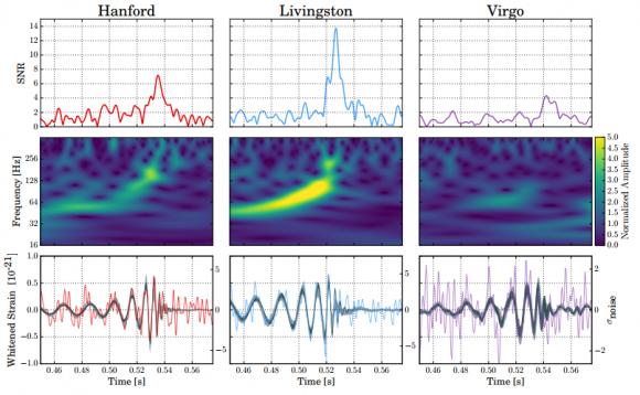 Dibujo20170927 GW170814 observed by LIGO Hanford Livingston and Virgo
