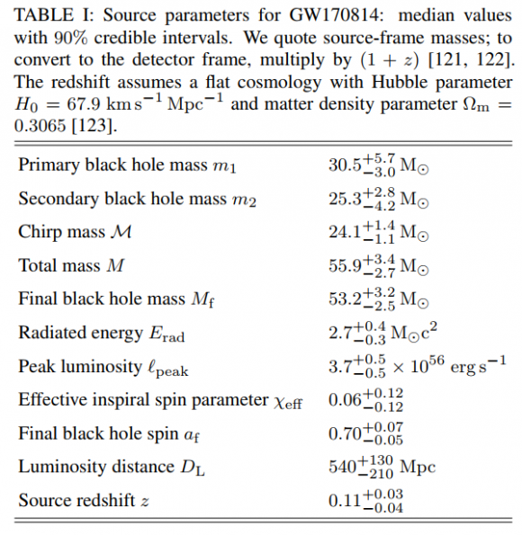 Dibujo20170927 GW170814 source parameters table summary Advanced LIGO Virgo
