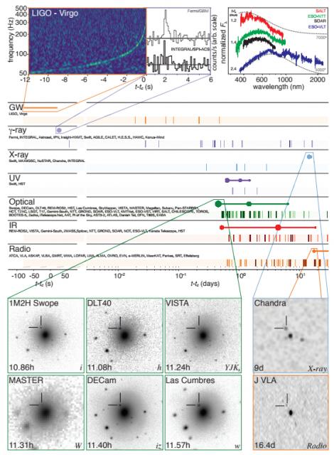 DIbujo20171016 GW170817 multimessenger astronomy des et al