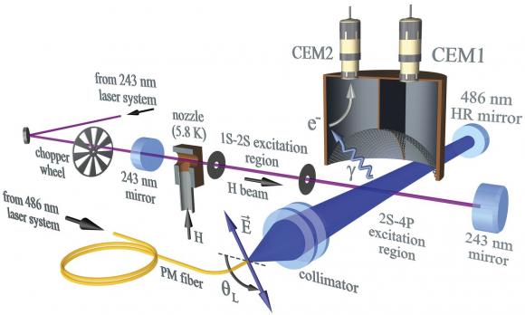 Dibujo20171006 experimental apparatus hydrogen 2S-4P spectroscopy sciencemag org
