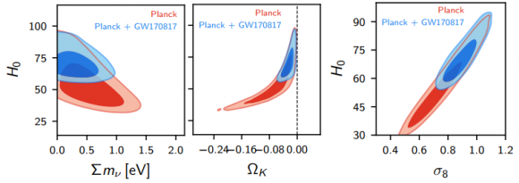 Dibujo20171018 cosmological parameter constraints Planck and Planck GW170817 arxiv 1710 06370