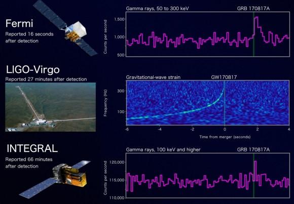 Dibujo20171020_Fermi-LIGO_INTEGRAL_Graph_Still_Times