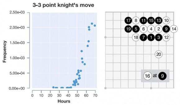 Dibujo20171021 3-3 point knight move joseki learned by alphago zero nature24270-sf