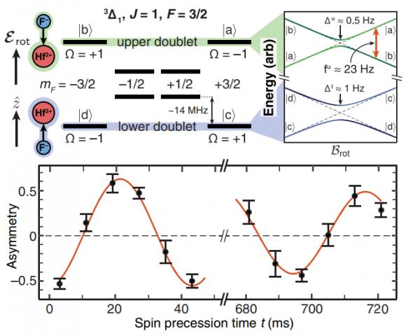Dibujo20171028 Electron spin resonance spectroscopy eEDM measurement PhysRevLett 119 153001