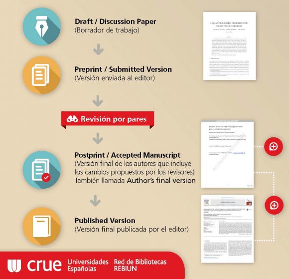 Dibujo20171029 crue rebiun draft preprint postprint published version